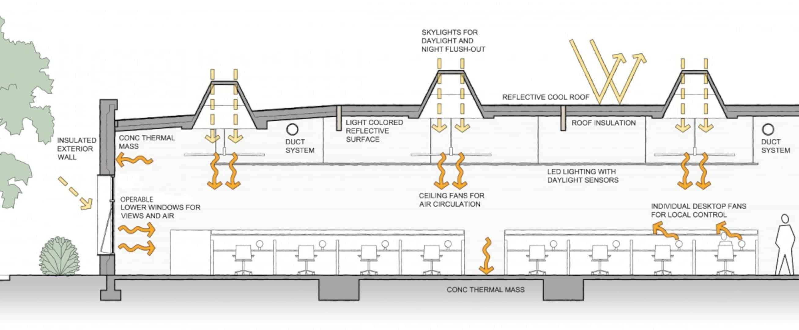 435 Indio Way Net Zero Energy Offices In Sunnyvale 1